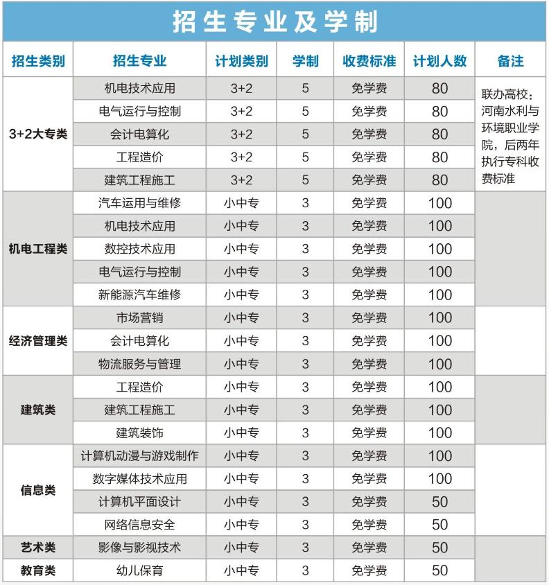郑州有哪些中专是免费的?