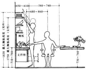 人体工程学与室内设计的关系