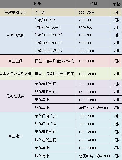 郑州哪里可以快速出效果图?代画制作公司