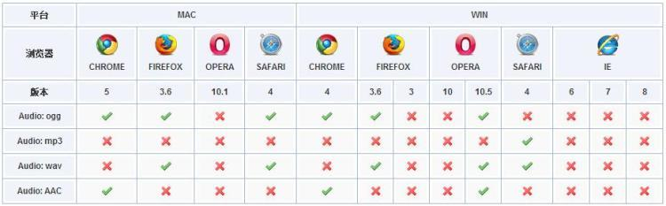 HTML5浏览器支持